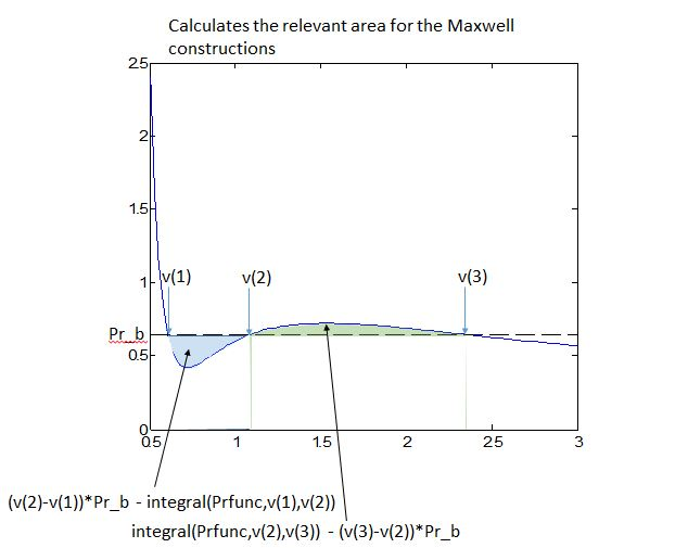 matlab graphing isotherms for the van der waals equation matlab rh mathworks com