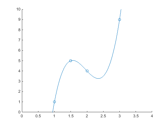 Drawing Smooth Lines Matlab : Creating a scatter plot with smooth lines and markers