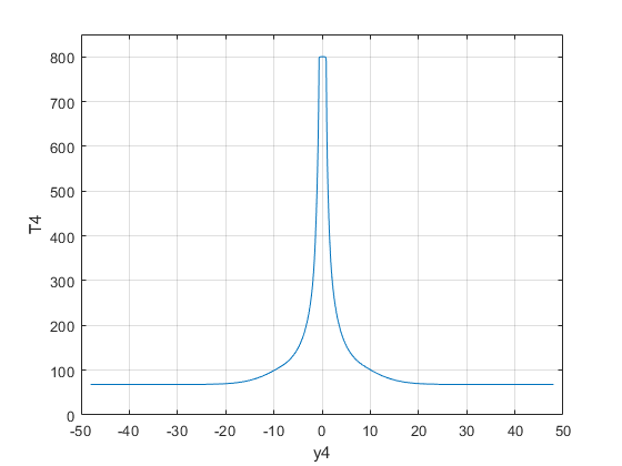 How does one plot only the maximum y value for an x value with multiple y values - 2019 07 08.png