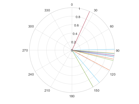 Plotting the orientation of lines - 2019 07 10.png