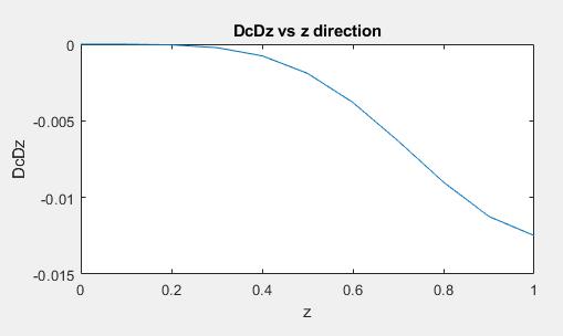 DcDz vs z.PNG