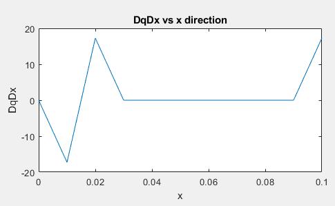 DqDx vs x.PNG