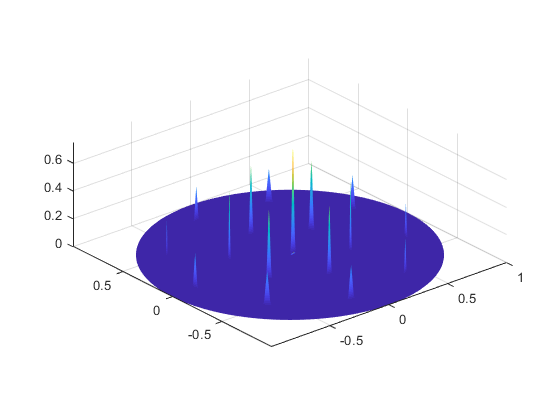 how do I plot different 3D peaks in different locations in single polar plot - 2019 07 15.png