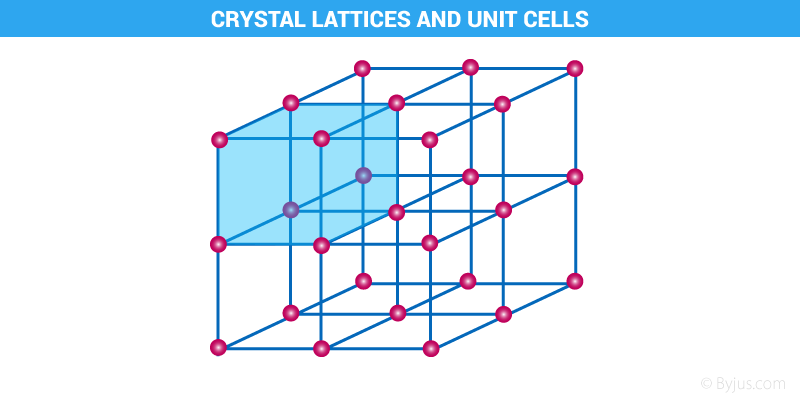 crystal-lattices-and-unit-cells.png