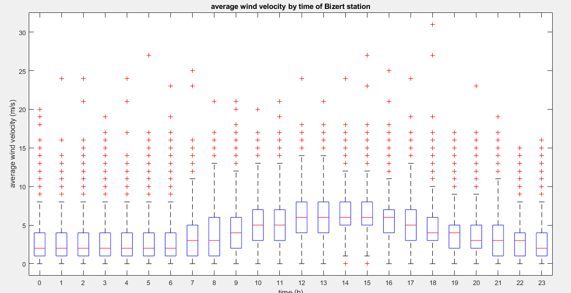 wind velocity by time of bizert station.png