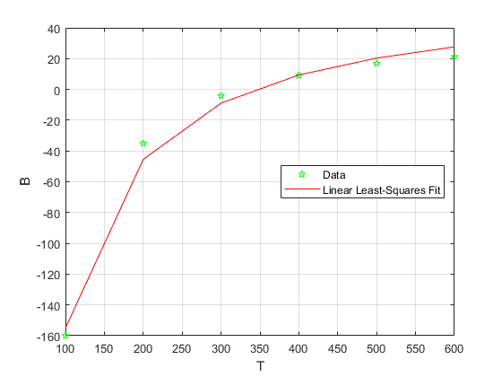 How to do a nonlinear fit using least squares - 2019 09 14.png