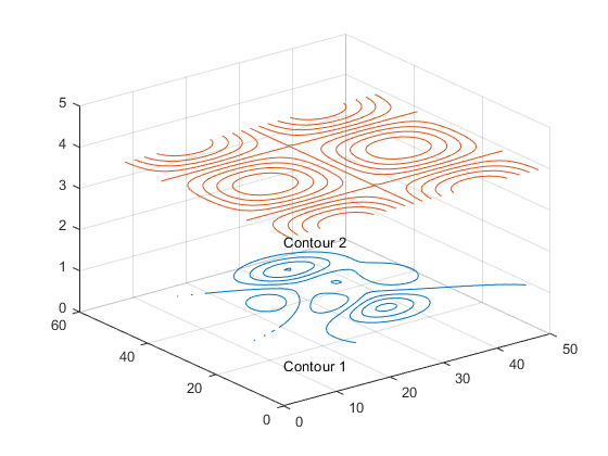 add label to a contour when when multiples plots - 2019 09 18.png