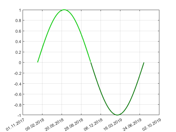 Plotting one curve with two colors - 2019 09 20.png