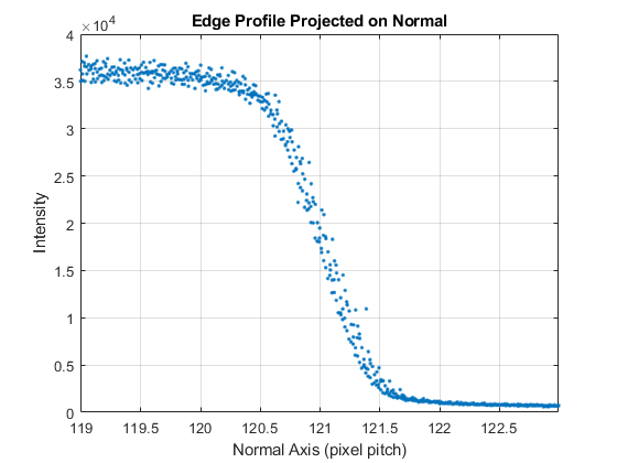 Esge Profile Projected on Normal GFX50s110mmf28.png