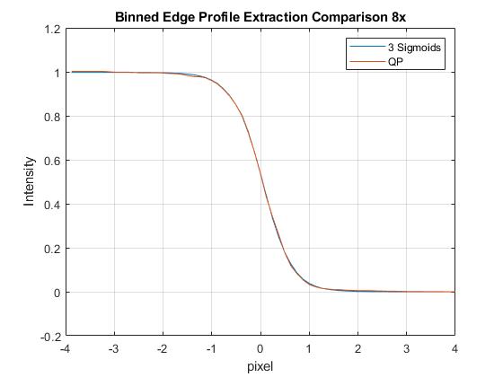 Binned Edge Profile Sigmoids vs Quad Prog Monotonic_.png