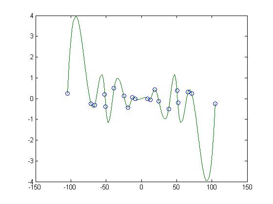 Drawing Smooth Lines Matlab : Plot smooth curve through discreet points matlab answers