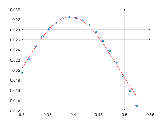 Curve fitting by Genetic Algorithm - 2019 10 19.png