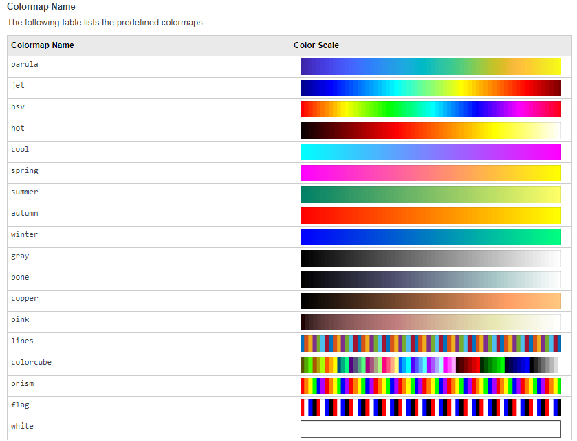 191031 104411-View and set current colormap - MATLAB colormap.png