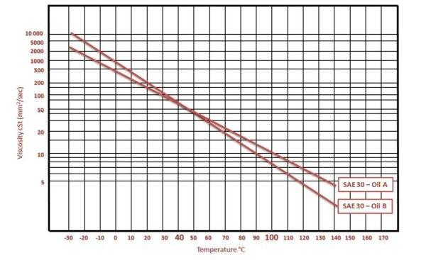 ASTM D341 plot 2.jpg