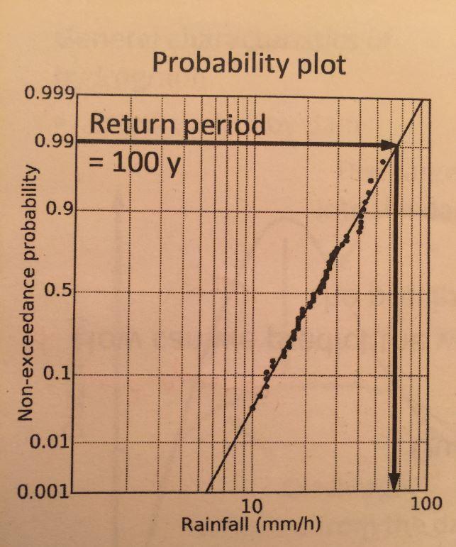 probabilityPlot.JPG