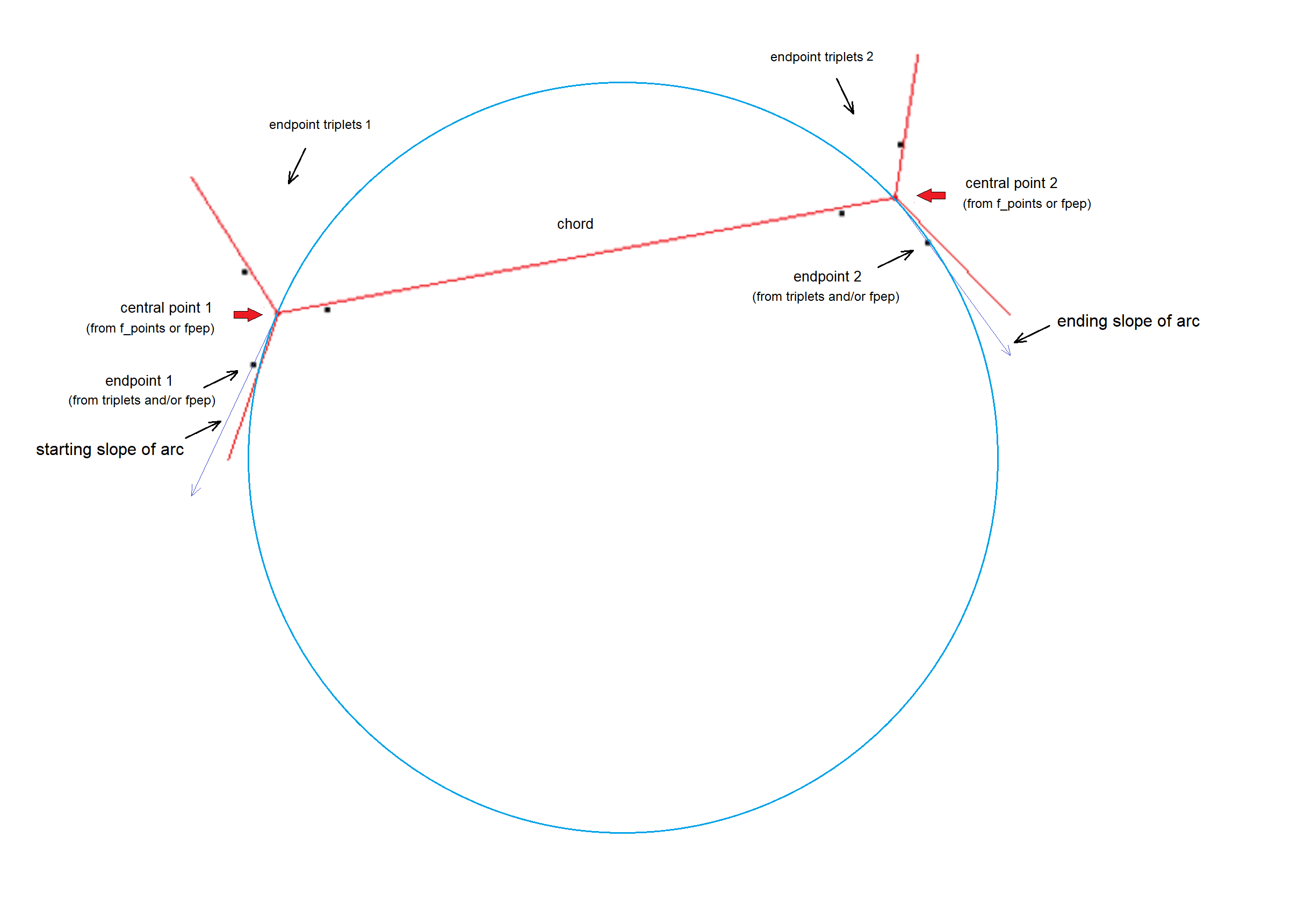 angles_from_endpoints+not-so-shallow-arc.png