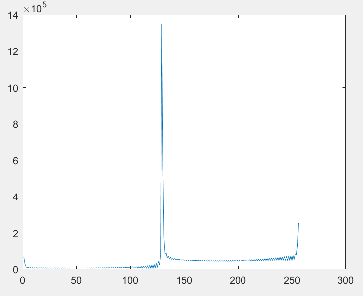 256-pt FFT of signal.PNG
