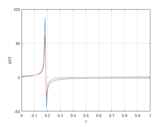 Plotting the values of a vector - 2019 11 26.png