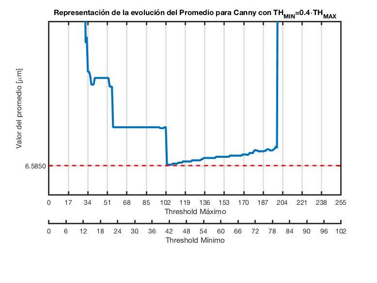 Promedio_Canny_1TH.jpg