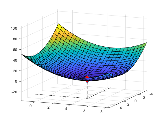 1How can I show (x,y) of a point in fsurf function - 2019 12 01.png