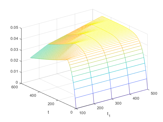 1Creating a 3d plot of the solutions to an ODE as the time a switch condition activates varies - 2020 01 15.png