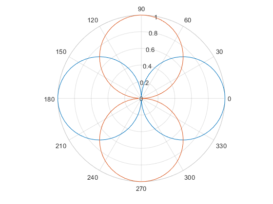 1How to plot two MATLAB polar plot in a single figure - 2020 01 18.png