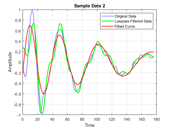 How to find the best parameters to fit damped oscillations curves - 2020 01 22.png
