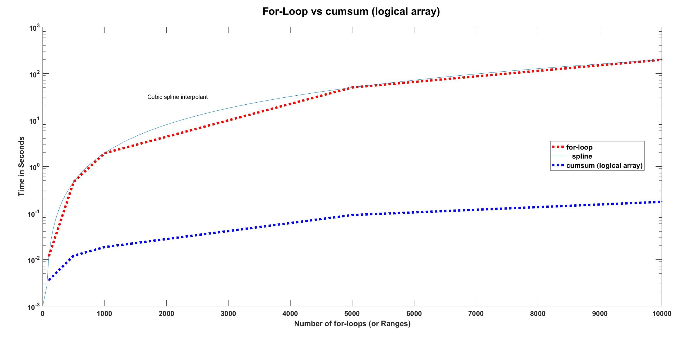 for_loop vs cumsum_logical array.jpg