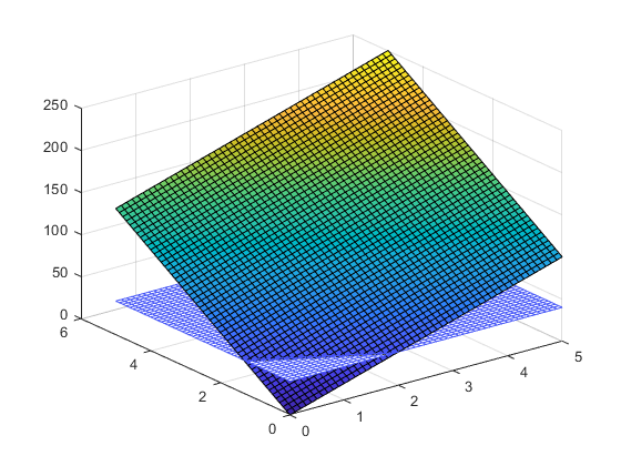 1plot 3D minimum value of a function - 2020 02 09.png