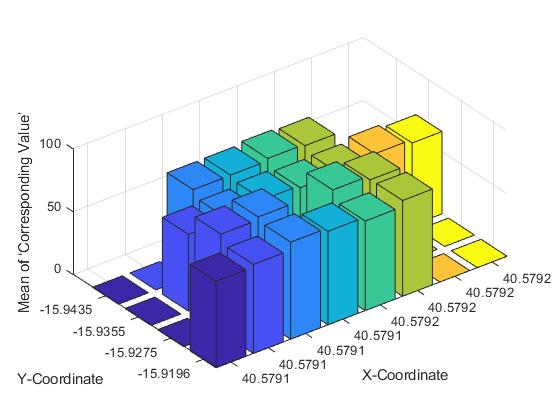 Bin data into equally spaced intervals - 2020 02 10.png