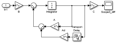 how to incorporate initial function or intial history in the delay rh mathworks com Simple Block Diagram block diagram of delay line canceller
