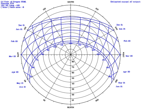 How Can I Invert The Radial Axis Of A Polar Plot To Have
