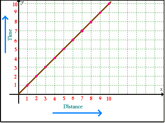 how to make a line graph