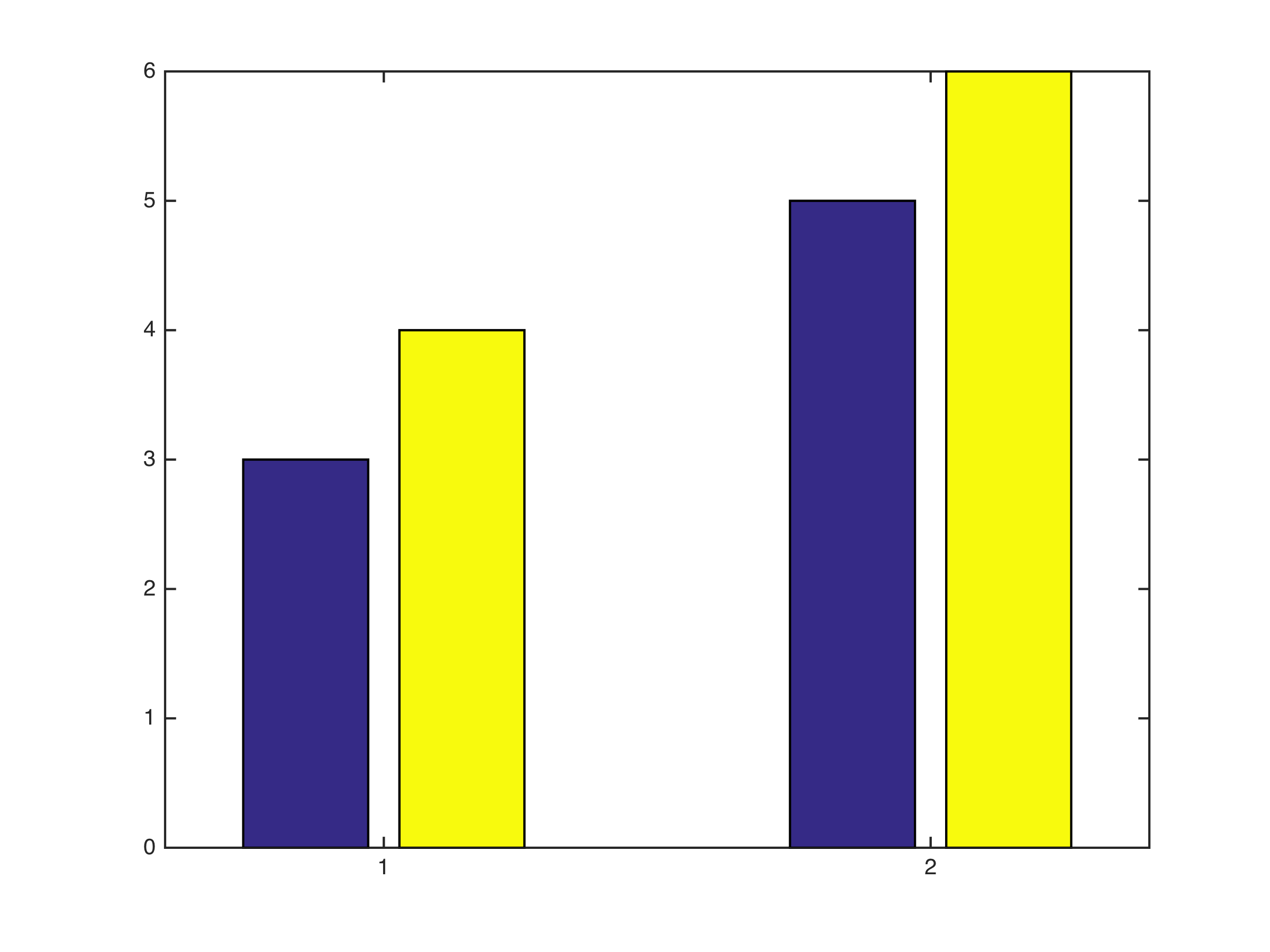 How Can I Programatically Find The Xaxis Locations Of Each Of The Bars? I  Don't Want X = [1 2] I Want The Actual Locations Of The Blue And Yellow  Bars