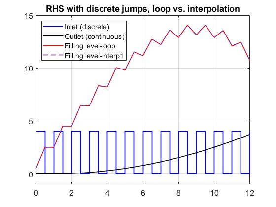 For-loop vs. interp1