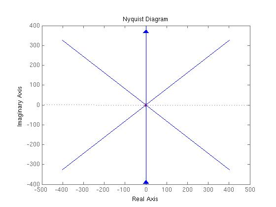 Nyquist Plot With One Zero Four Identical Poles And One Pole At