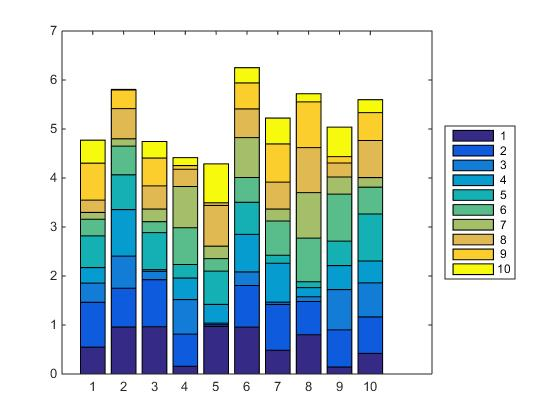 Order of legends in stacked bar plot matlab answers matlab central ccuart Choice Image