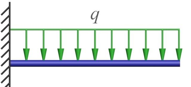 Fig. 1: Example of beam with uniform distribuited load q.