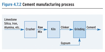 Cement clinker manufacturing process manual