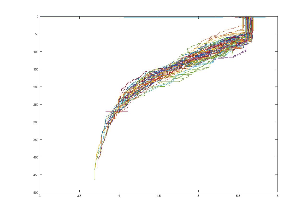 worksheet Line Plot line plot over image and scaling matlab answers central if i put them all on the same it is just a big mess of 67 different see below