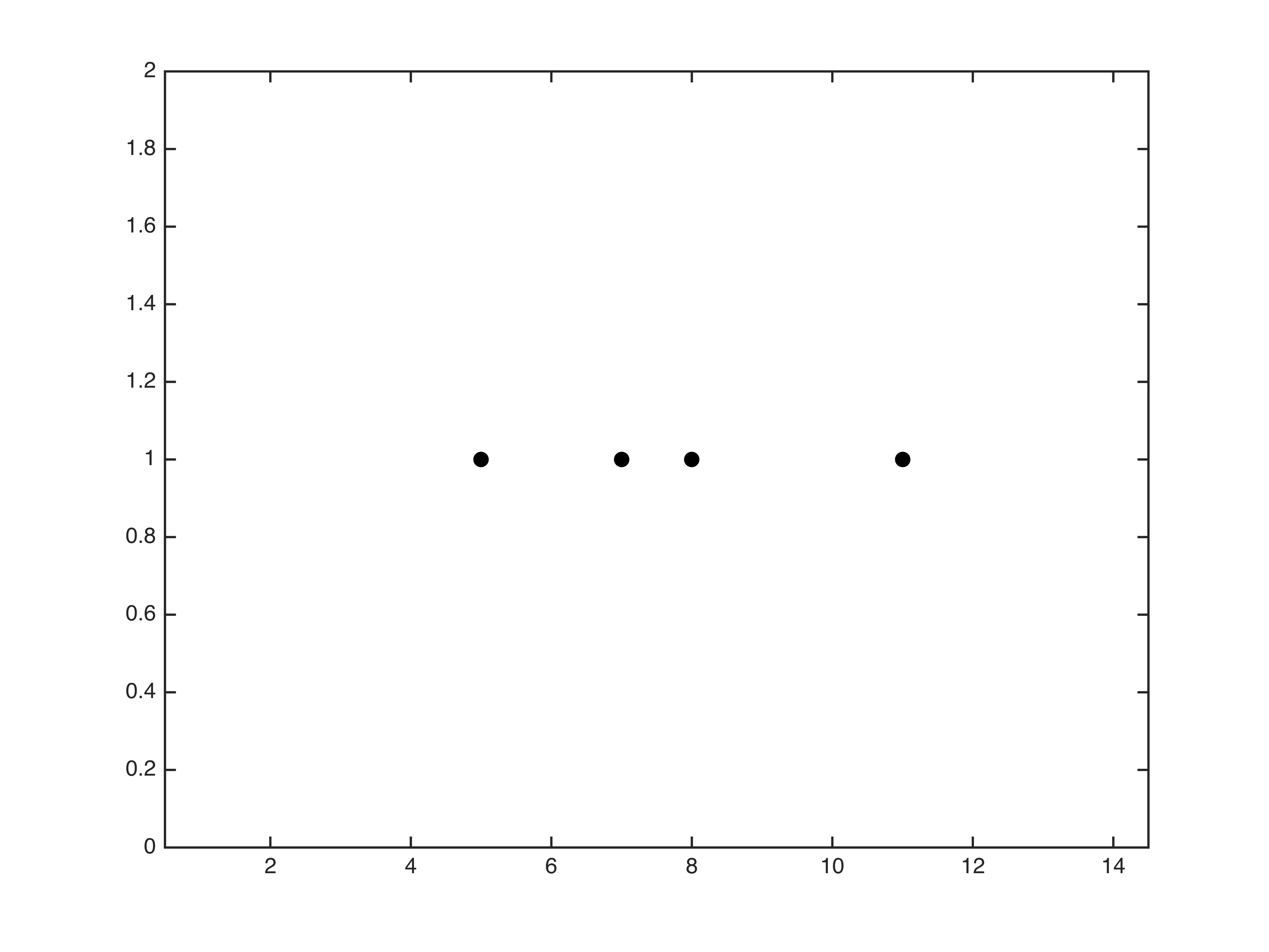 Subtracting binary two39s complement