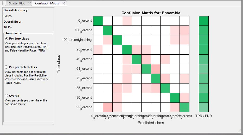 How do l fit long class labels on the space provided for Table 2 matrix matlab