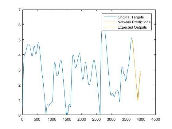 Recurrent Neural Networks for Churn Prediction