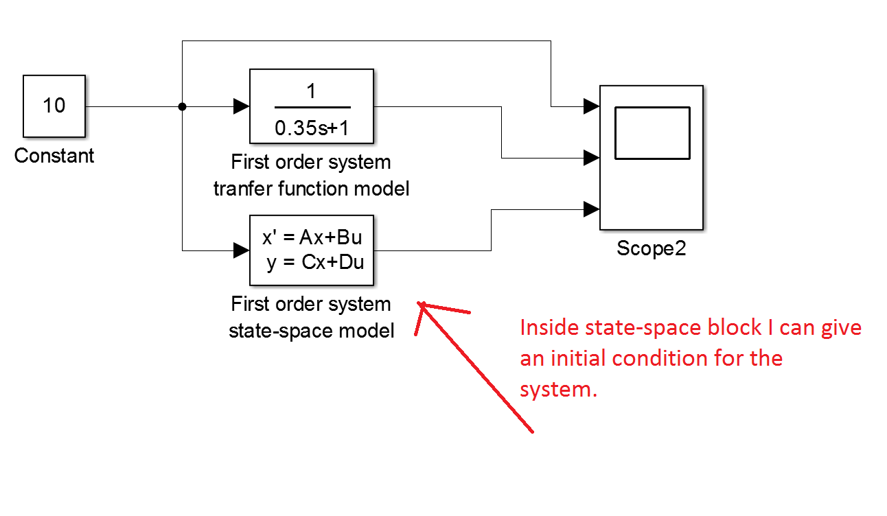 I have the transfer function model and the state space block parallel in simulink and i feed a constant input signal to both of them constant block value