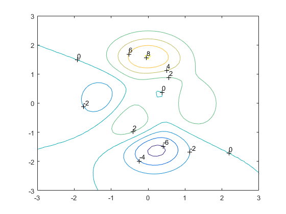Change marker size in clabel/contour - MATLAB Answers - MATLAB Central