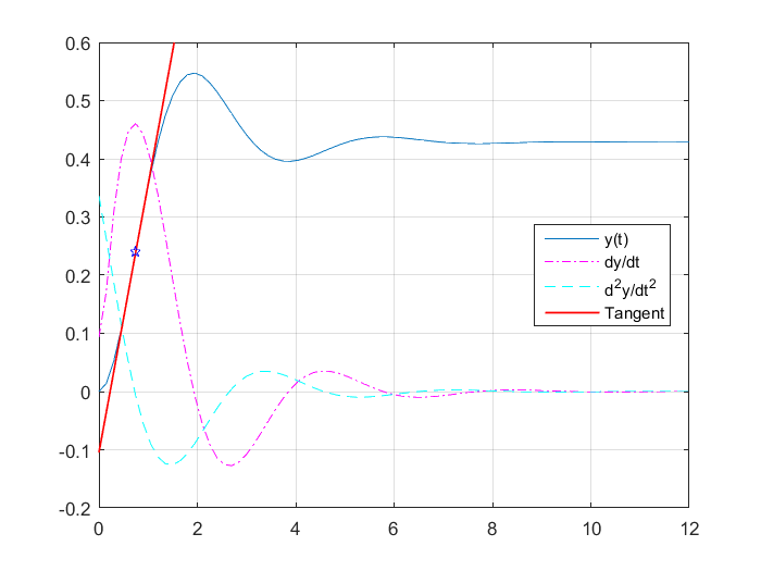 Drawing Lines Matlab : How to draw tangent line at infleciton point matlab