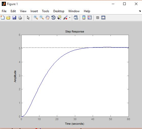 Drawing Lines In Matlab : Draw tangent line in step response matlab answers