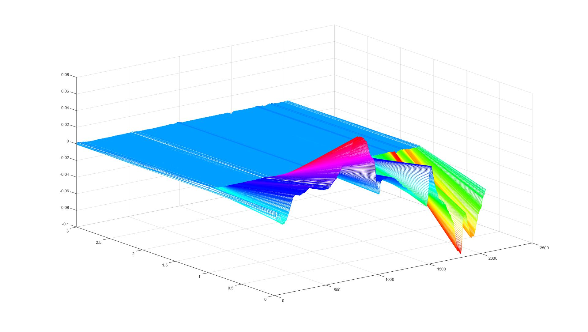 how to color a surface plot - MATLAB Answers - MATLAB Central