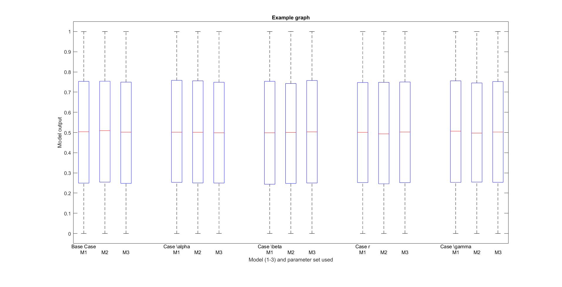 Greek letters and label alignment in boxplot graph matlab answers greek letters and label alignment in boxplot graph buycottarizona Image collections