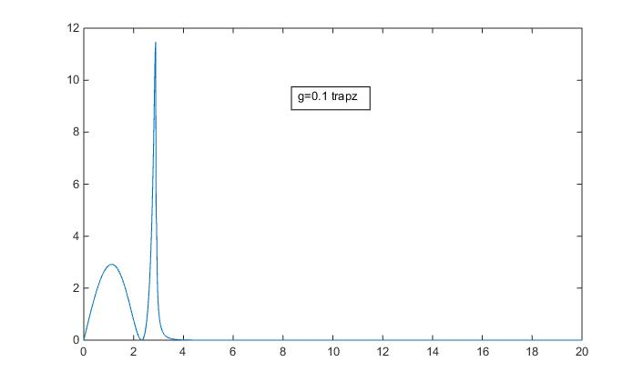 How to write integration function in matlab